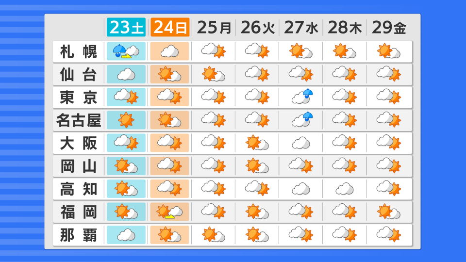 全国の週間天気予報