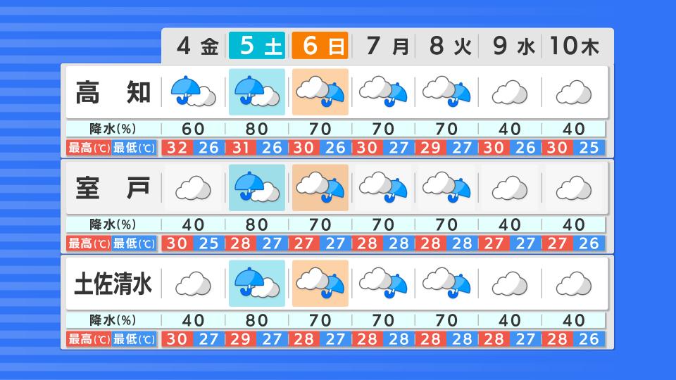 週間天気予報
